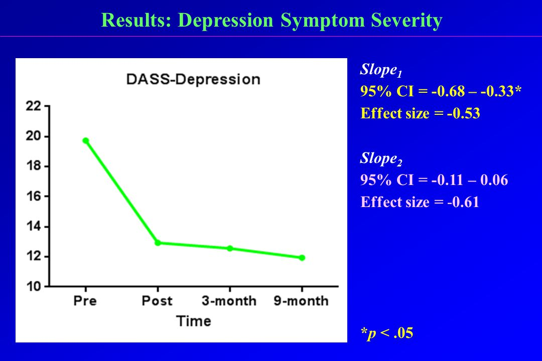 Results: Depression Symptom Severity Slope 1 95% CI = -0.68 – -0.33* Effect size = -0.53 Slope 2 95% CI = -0.11 – 0.06 Effect size = -0.61 *p <.05