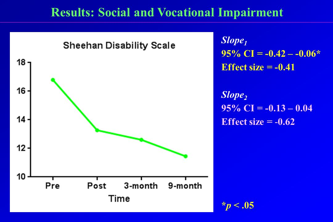Results: Social and Vocational Impairment Slope 1 95% CI = -0.42 – -0.06* Effect size = -0.41 Slope 2 95% CI = -0.13 – 0.04 Effect size = -0.62 *p <.05