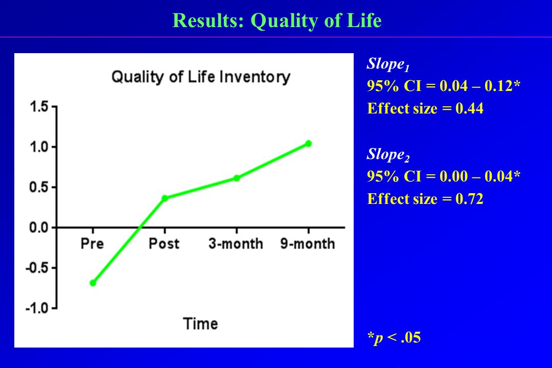 Results: Quality of Life Slope 1 95% CI = 0.04 – 0.12* Effect size = 0.44 Slope 2 95% CI = 0.00 – 0.04* Effect size = 0.72 *p <.05