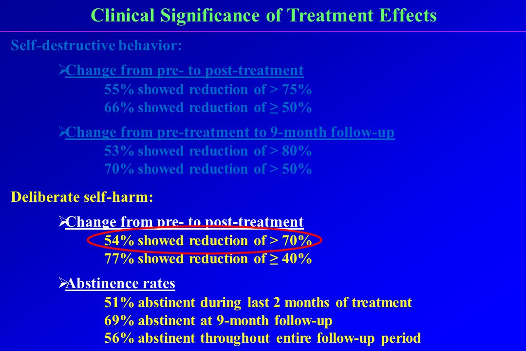 Clinical Significance of Treatment Effects Self-destructive behavior:  Change from pre- to post-treatment 55% showed reduction of > 75% 66% showed reduction of ≥ 50%  Change from pre-treatment to 9-month follow-up 53% showed reduction of > 80% 70% showed reduction of > 50% Deliberate self-harm:  Change from pre- to post-treatment 54% showed reduction of > 70% 77% showed reduction of ≥ 40%  Abstinence rates 51% abstinent during last 2 months of treatment 69% abstinent at 9-month follow-up 56% abstinent throughout entire follow-up period
