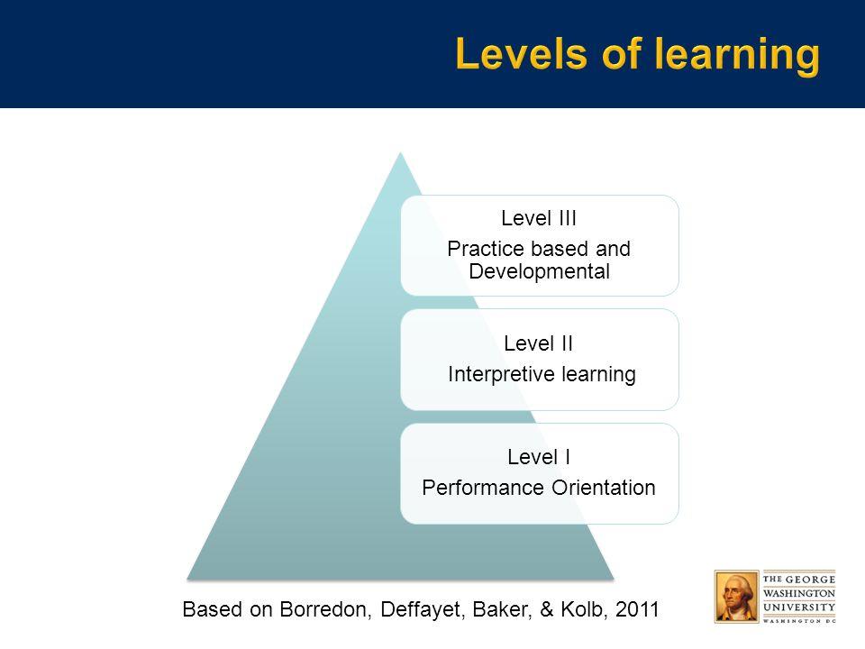 Level III Practice based and Developmental Level II Interpretive learning Level I Performance Orientation Based on Borredon, Deffayet, Baker, & Kolb, 2011