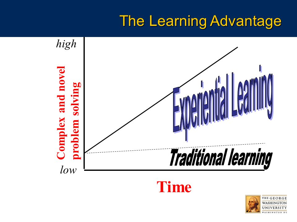 Time Complex and novel problem solving high low The Learning Advantage