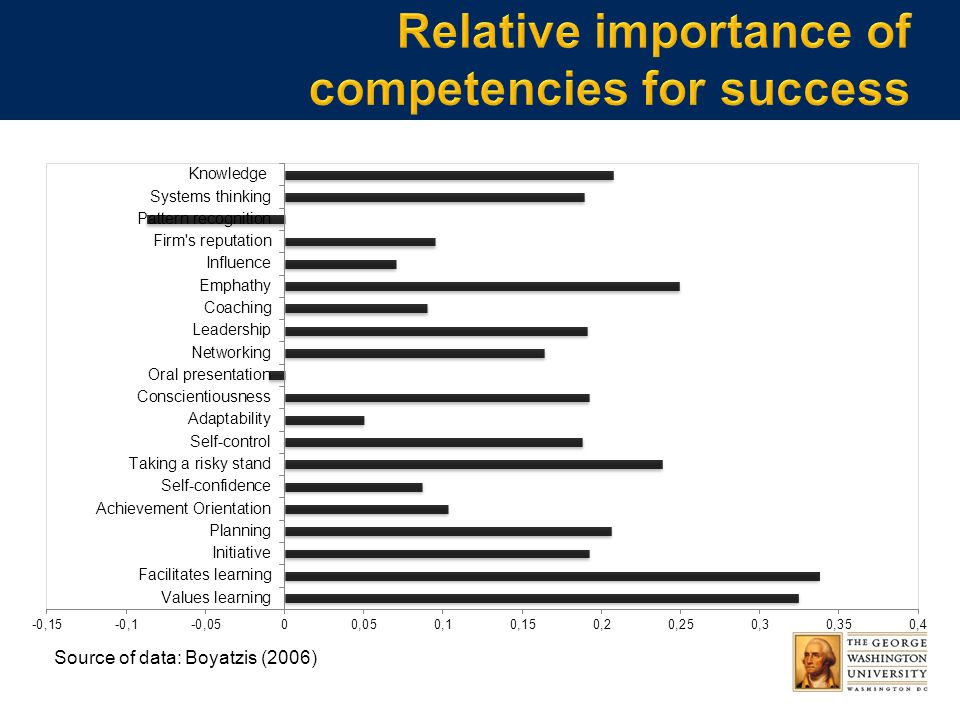 Source of data: Boyatzis (2006)