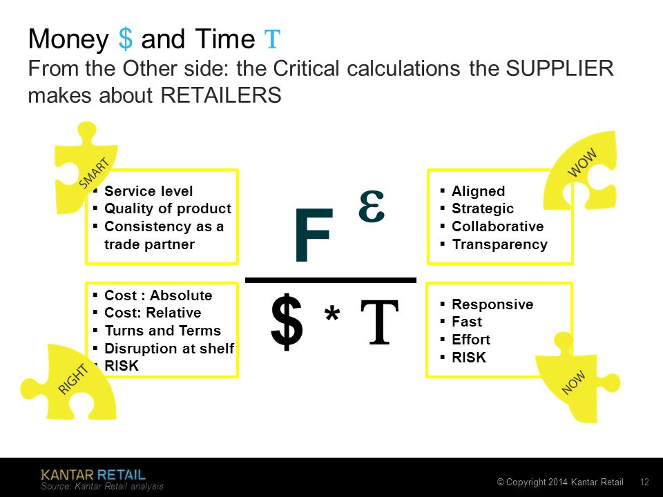 © Copyright 2014 Kantar Retail Money $ and Time  From the Other side: the Critical calculations the SUPPLIER makes about RETAILERS Source: Kantar Ret