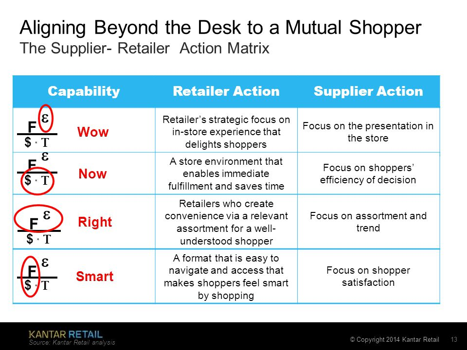 © Copyright 2014 Kantar Retail A format that is easy to navigate and access that makes shoppers feel smart by shopping Focus on shopper satisfaction Aligning Beyond the Desk to a Mutual Shopper The Supplier- Retailer Action Matrix Source: Kantar Retail analysis 13 CapabilityRetailer ActionSupplier Action Retailer's strategic focus on in-store experience that delights shoppers Focus on the presentation in the store A store environment that enables immediate fulfillment and saves time Focus on shoppers' efficiency of decision Retailers who create convenience via a relevant assortment for a well- understood shopper Focus on assortment and trend $ *  F  $ *  F  $ *  F  $ *  F 