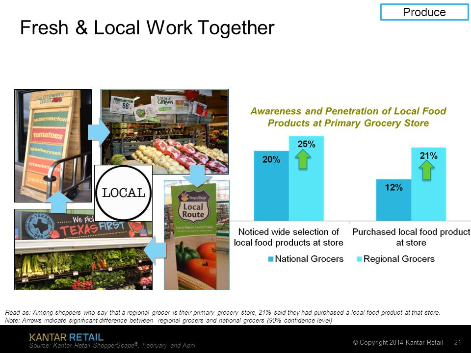 © Copyright 2014 Kantar Retail Fresh & Local Work Together Source: Kantar Retail ShopperScape ®, February and April 21 Read as: Among shoppers who say that a regional grocer is their primary grocery store, 21% said they had purchased a local food product at that store.