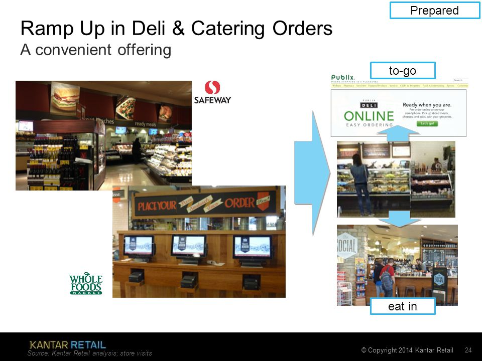 © Copyright 2014 Kantar Retail Ramp Up in Deli & Catering Orders A convenient offering Source: Kantar Retail analysis; store visits 24 to-go eat in Pr