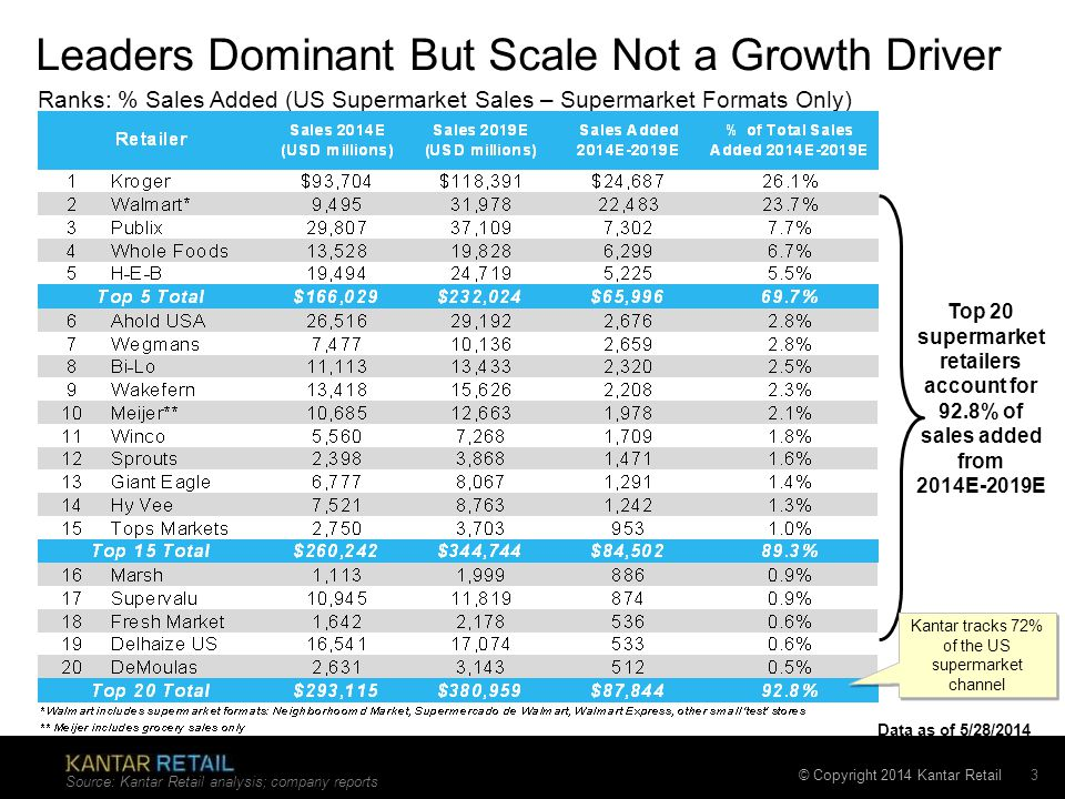 © Copyright 2014 Kantar Retail Leaders Dominant But Scale Not a Growth Driver Source: Kantar Retail analysis; company reports 3 Top 20 supermarket ret