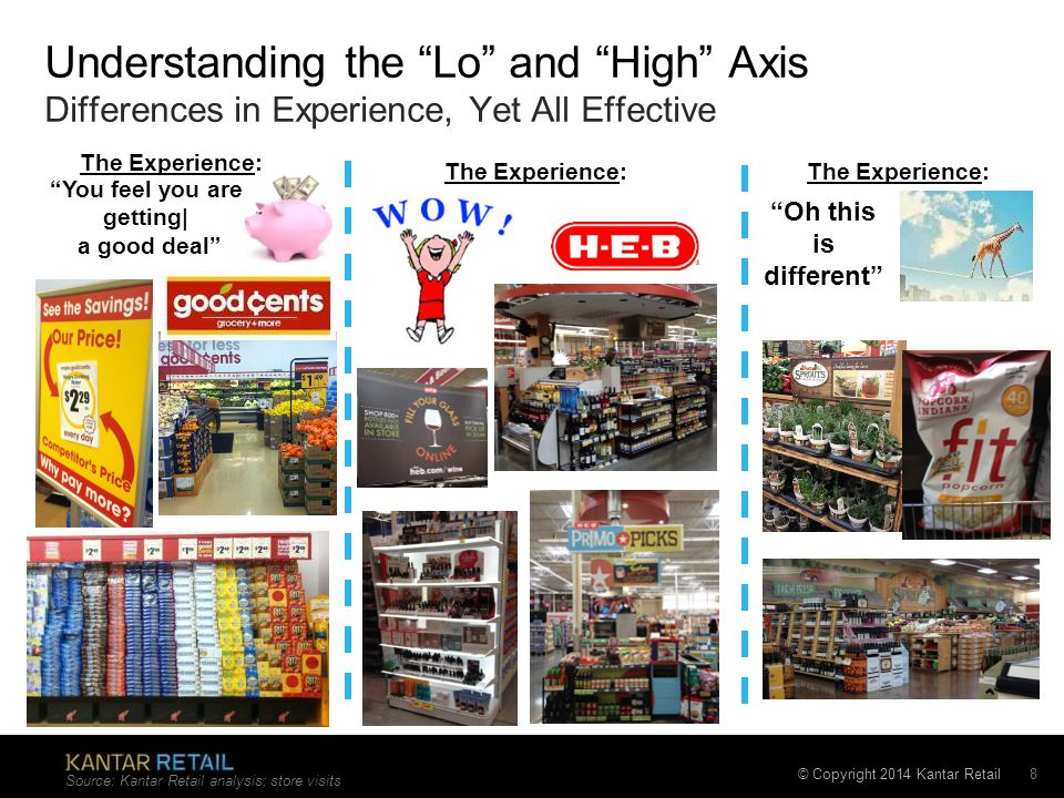 © Copyright 2014 Kantar Retail The Experience: Understanding the Lo and High Axis Differences in Experience, Yet All Effective Source: Kantar Retail analysis; store visits 8 The Experience: Oh this is different You feel you are getting| a good deal