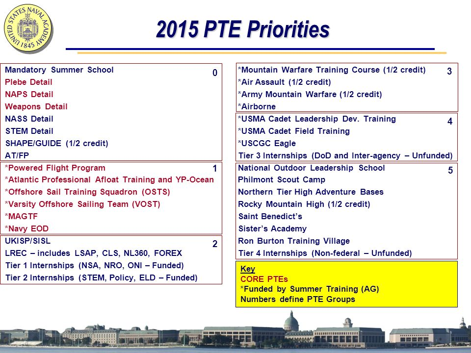 2015 PTE Priorities Mandatory Summer School Plebe Detail NAPS Detail Weapons Detail NASS Detail STEM Detail SHAPE/GUIDE (1/2 credit) AT/FP *Powered Flight Program *Atlantic Professional Afloat Training and YP-Ocean *Offshore Sail Training Squadron (OSTS) *Varsity Offshore Sailing Team (VOST) *MAGTF *Navy EOD UKISP/SISL LREC – includes LSAP, CLS, NL360, FOREX Tier 1 Internships (NSA, NRO, ONI – Funded) Tier 2 Internships (STEM, Policy, ELD – Funded) *Mountain Warfare Training Course (1/2 credit) *Air Assault (1/2 credit) *Army Mountain Warfare (1/2 credit) *Airborne *USMA Cadet Leadership Dev.
