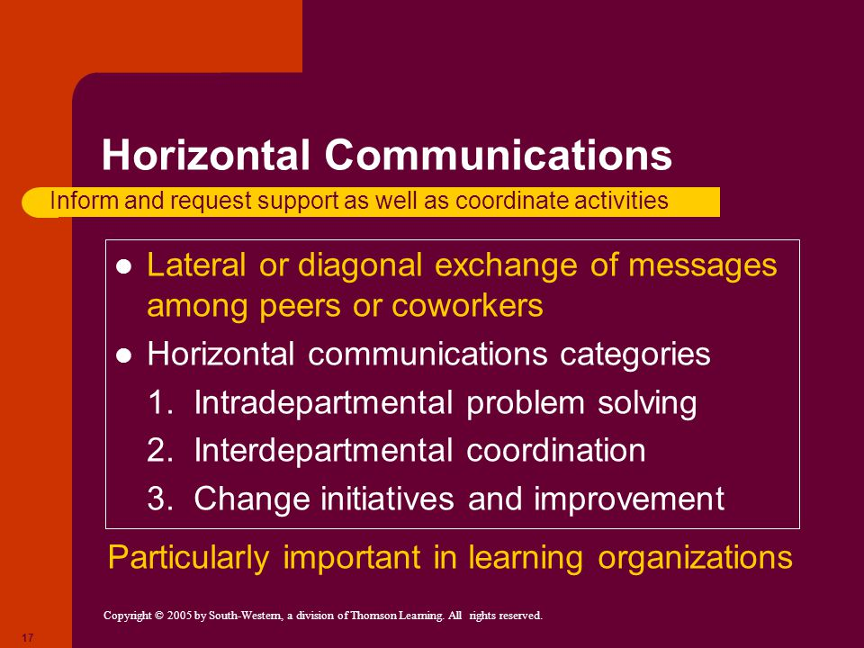 Copyright © 2005 by South-Western, a division of Thomson Learning. All rights reserved. 17 Horizontal Communications Lateral or diagonal exchange of m