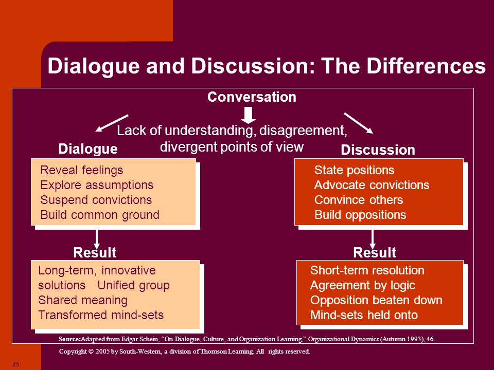 Copyright © 2005 by South-Western, a division of Thomson Learning. All rights reserved. 25 Dialogue and Discussion: The Differences Source:Adapted fro