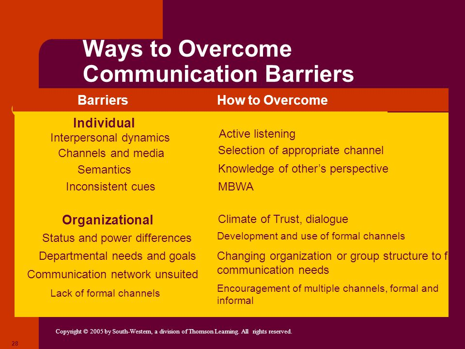 Copyright © 2005 by South-Western, a division of Thomson Learning. All rights reserved. 28 Ways to Overcome Communication Barriers Active listening Se