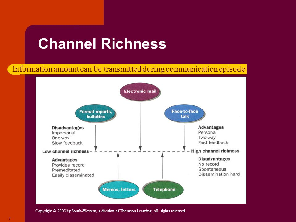 Copyright © 2005 by South-Western, a division of Thomson Learning. All rights reserved. 7 Channel Richness Information amount can be transmitted durin