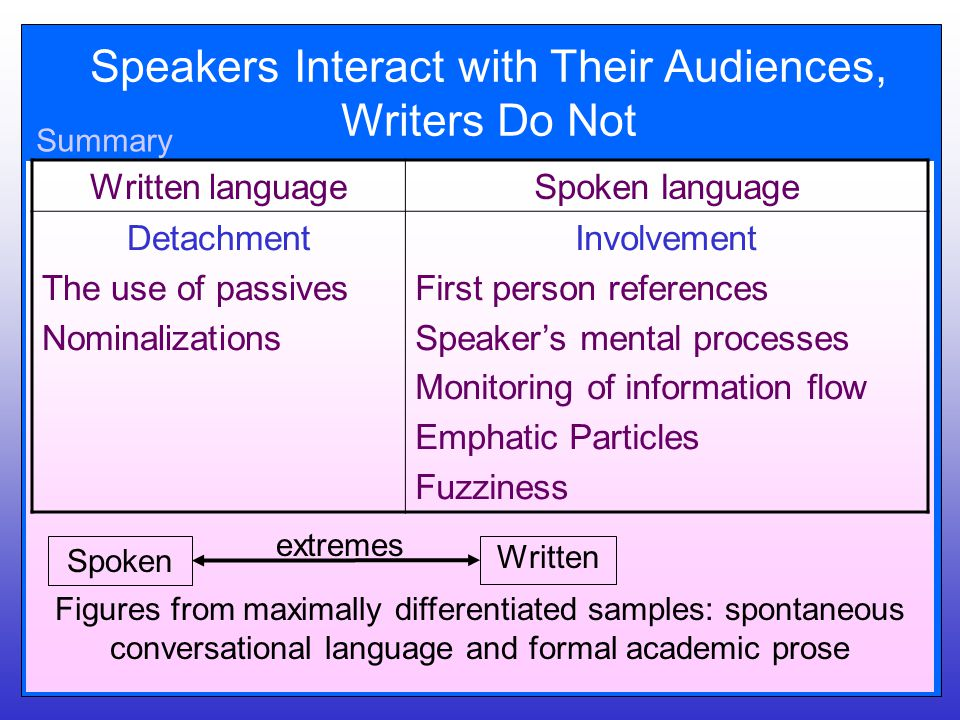 Speakers Interact with Their Audiences, Writers Do Not Written languageSpoken language Detachment The use of passives Nominalizations Involvement First person references Speaker's mental processes Monitoring of information flow Emphatic Particles Fuzziness Spoken Written extremes Figures from maximally differentiated samples: spontaneous conversational language and formal academic prose Summary