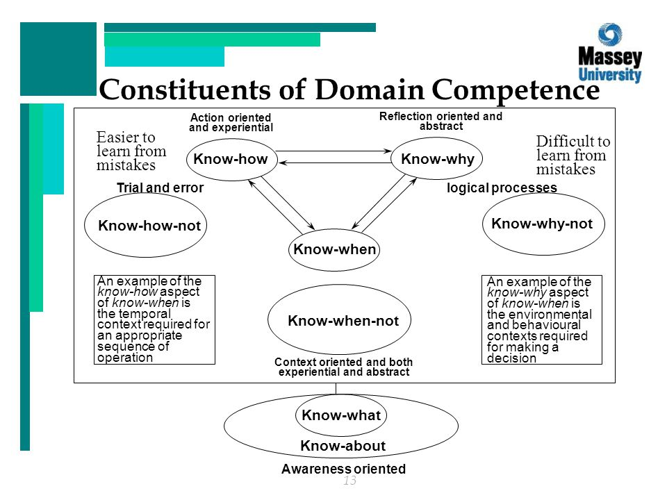 13 Constituents of Domain Competence Know-why Know-how Know-how-not Know-why-not Know-when Know-when-not Know-what logical processes Know-about Easier to learn from mistakes An example of the know-how aspect of know-when is the temporal context required for an appropriate sequence of operation An example of the know-why aspect of know-when is the environmental and behavioural contexts required for making a decision Action oriented and experiential Reflection oriented and abstract Difficult to learn from mistakes Trial and error Context oriented and both experiential and abstract Awareness oriented