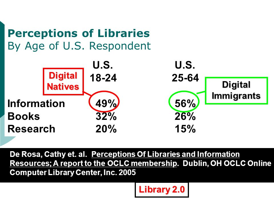 XXXXXXXXXXXXXXXXXXXXXXXXXXX Perceptions of Libraries By Age of U.S. Respondent U.S. U.S. 18-2425-64 Information 49% 56% Books 32% 26% Research 20% 15%