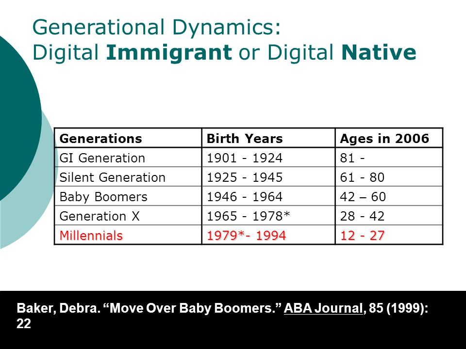 "Baker, Debra. ""Move Over Baby Boomers."" ABA Journal, 85 (1999): 22 GenerationsBirth YearsAges in 2006 GI Generation1901 - 192481 - Silent Generation19"