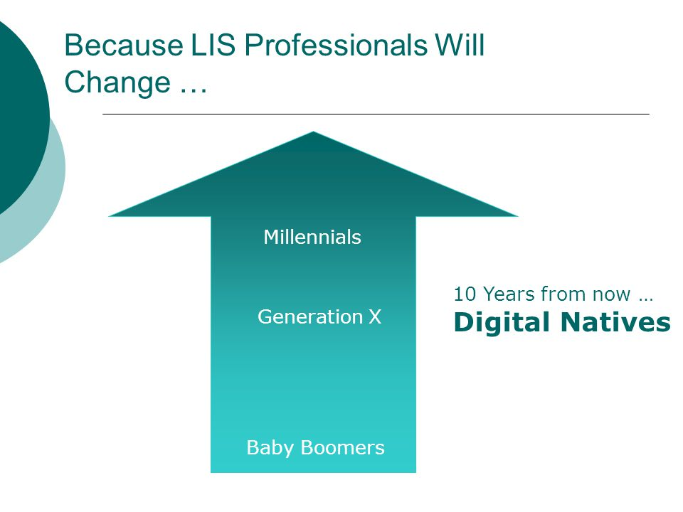Because LIS Professionals Will Change … 10 Years from now … Digital Natives Generation X Baby Boomers Millennials