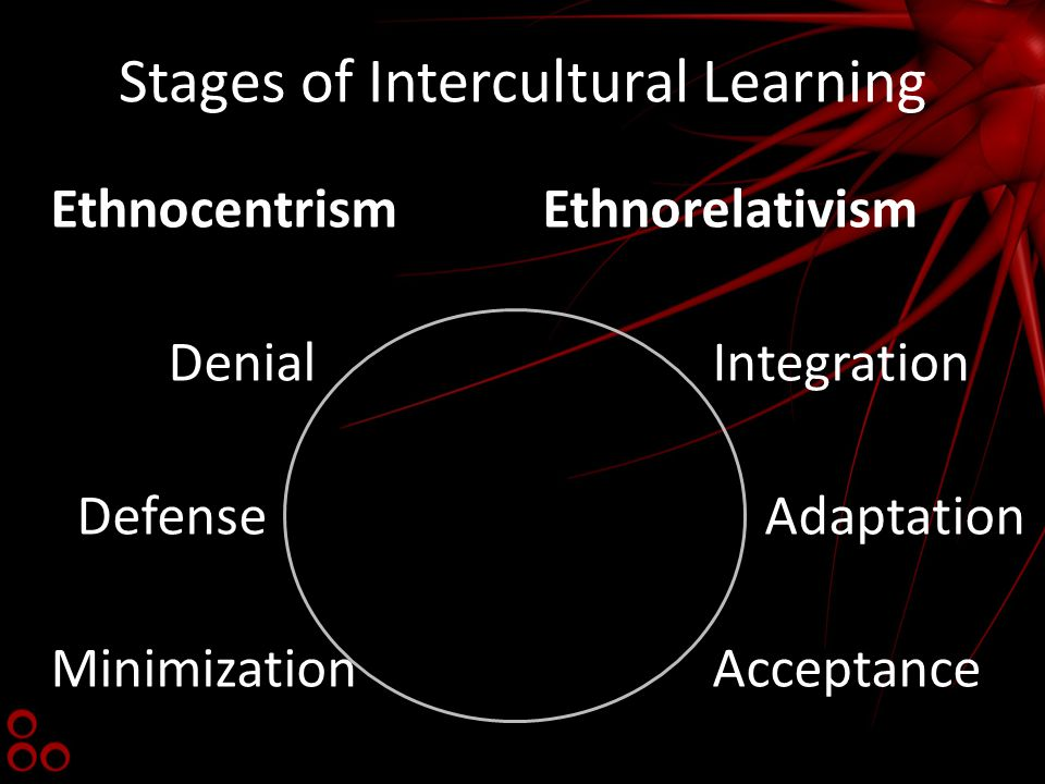 Stages of Intercultural Learning Ethnocentrism Denial Defense Minimization Ethnorelativism Integration Adaptation Acceptance
