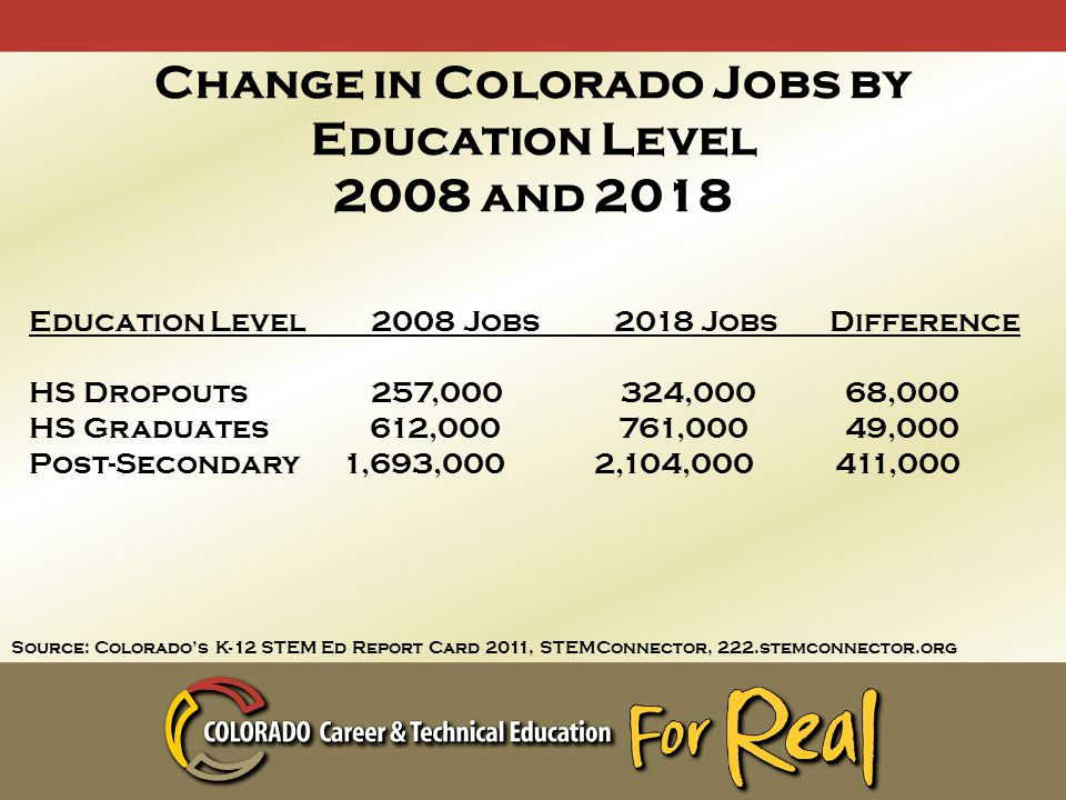 Change in Colorado Jobs by Education Level 2008 and 2018 Education Level 2008 Jobs 2018 Jobs Difference HS Dropouts 257,000 324,000 68,000 HS Graduates 612,000 761,000 49,000 Post-Secondary 1,693,000 2,104,000 411,000 Source: Colorado's K-12 STEM Ed Report Card 2011, STEMConnector, 222.stemconnector.org