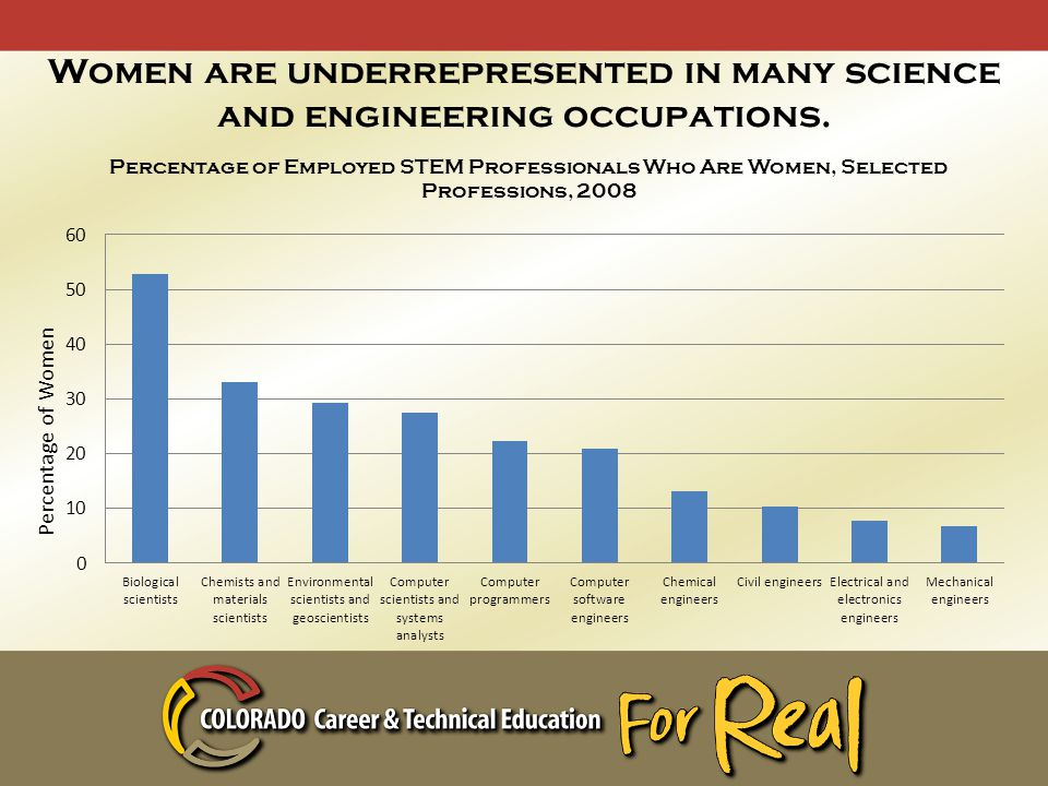 Women are underrepresented in many science and engineering occupations.