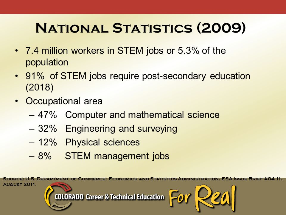 National Statistics (2009) 7.4 million workers in STEM jobs or 5.3% of the population 91% of STEM jobs require post-secondary education (2018) Occupational area –47% Computer and mathematical science –32% Engineering and surveying –12% Physical sciences –8% STEM management jobs Source: U.S.