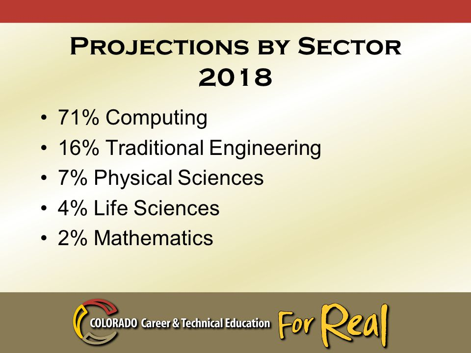Projections by Sector 2018 71% Computing 16% Traditional Engineering 7% Physical Sciences 4% Life Sciences 2% Mathematics