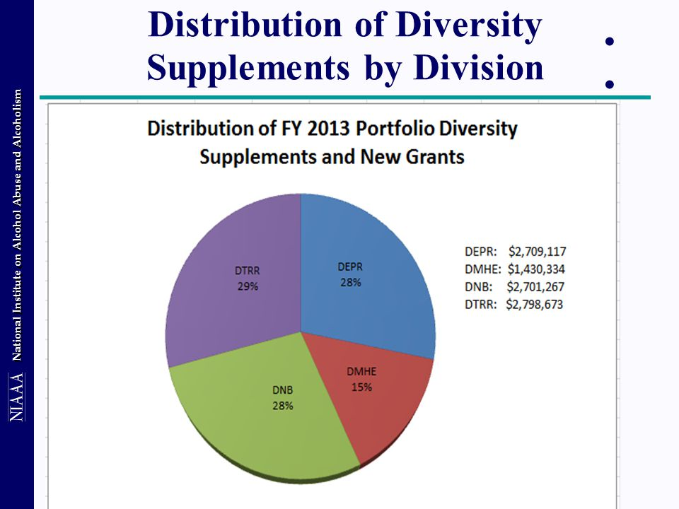 National Institute on Alcohol Abuse and Alcoholism Distribution of Diversity Supplements by Division