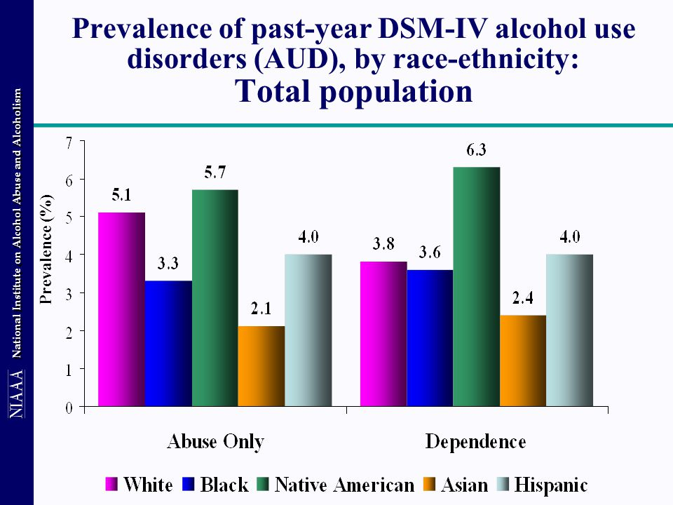 National Institute on Alcohol Abuse and Alcoholism Prevalence of past-year DSM-IV alcohol use disorders (AUD), by race-ethnicity: Total population Prevalence (%)