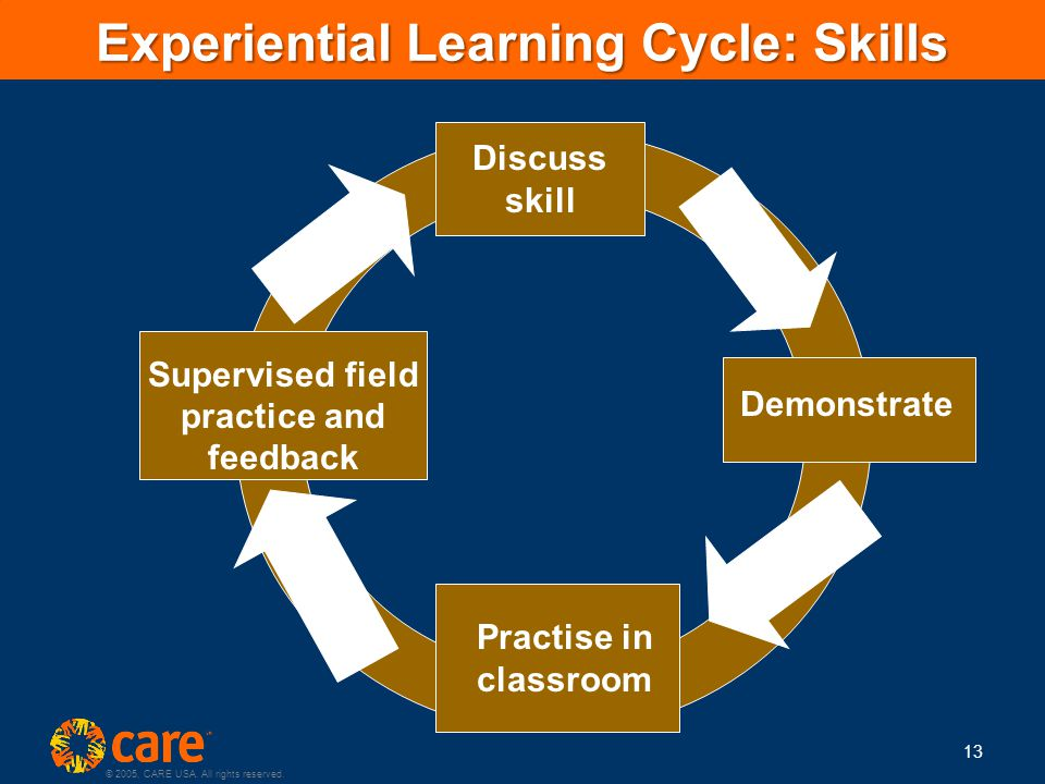 © 2005, CARE USA. All rights reserved. 13 Experiential Learning Cycle: Skills Supervised field practice and feedback Discuss skill Demonstrate Practis