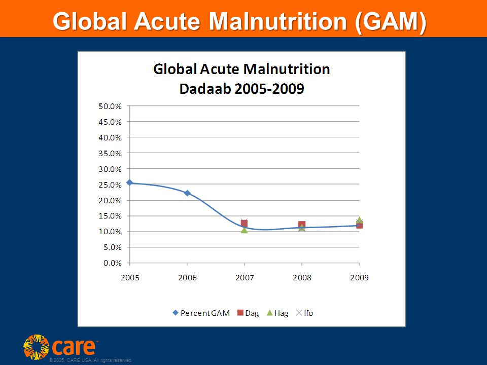 © 2005, CARE USA. All rights reserved. Global Acute Malnutrition (GAM)