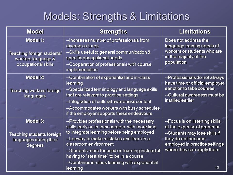 13 Models: Strengths & Limitations ModelStrengthsLimitations Model 1: Teaching foreign students/ workers language & occupational skills --Increases number of professionals from diverse cultures --Skills useful to general communication & specific occupational needs --Cooperation of professionals with course implementation Does not address the language training needs of workers or students who are in the majority of the population Model 2: Teaching workers foreign languages --Combination of experiential and in-class learning --Specialized terminology and language skills that are relevant to practice settings --Integration of cultural awareness content --Accommodates workers with busy schedules if the employer supports these endeavours --Professionals do not always have time or official employer sanction to take courses --Cultural awareness must be instilled earlier Model 3: Teaching students foreign languages during their degrees --Provides professionals with the necessary skills early on in their careers, with more time to integrate learning before being employed --Leeway to make mistakes and learn in a classroom environment --Students more focused on learning instead of having to steal time to be in a course --Combines in-class learning with experiential learning --Focus is on listening skills at the expense of grammar --Students may lose skills if they do not become employed in practice settings where they can apply them