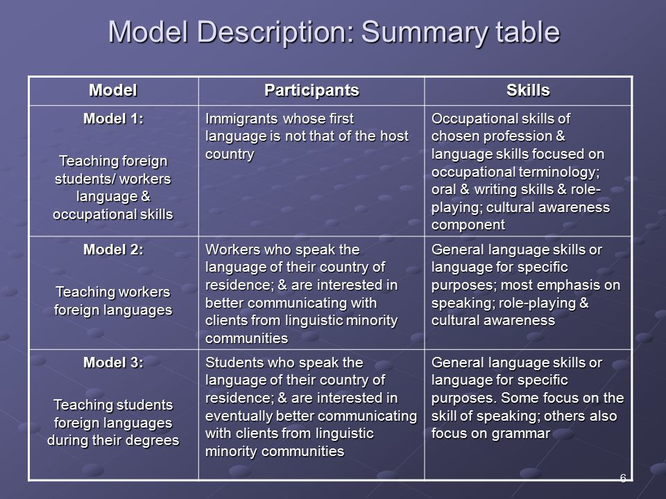 6 Model Description: Summary table ModelParticipantsSkills Model 1: Teaching foreign students/ workers language & occupational skills Immigrants whose first language is not that of the host country Occupational skills of chosen profession & language skills focused on occupational terminology; oral & writing skills & role- playing; cultural awareness component Model 2: Teaching workers foreign languages Workers who speak the language of their country of residence; & are interested in better communicating with clients from linguistic minority communities General language skills or language for specific purposes; most emphasis on speaking; role-playing & cultural awareness Model 3: Teaching students foreign languages during their degrees Students who speak the language of their country of residence; & are interested in eventually better communicating with clients from linguistic minority communities General language skills or language for specific purposes.