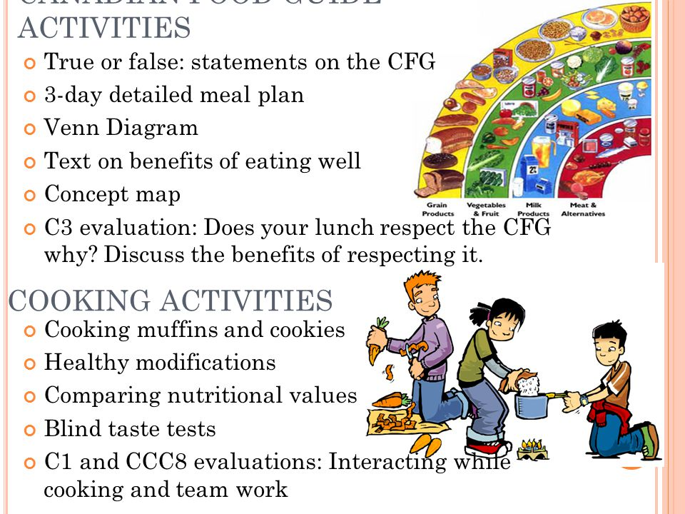 CANADIAN FOOD GUIDE ACTIVITIES True or false: statements on the CFG 3-day detailed meal plan Venn Diagram Text on benefits of eating well Concept map C3 evaluation: Does your lunch respect the CFG why.
