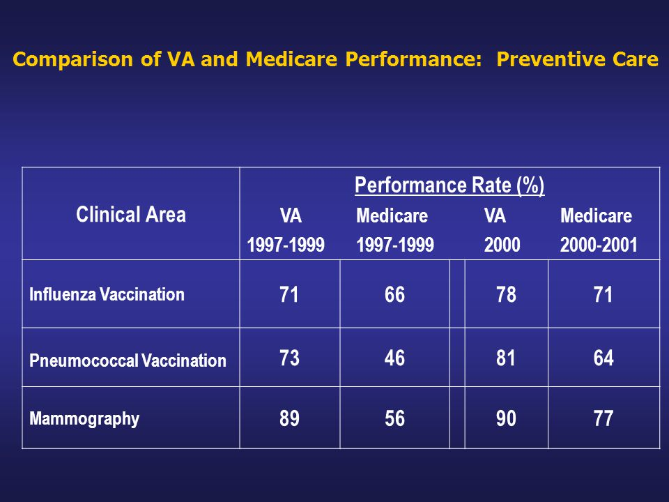 Comparison of VA and Medicare Performance: Preventive Care Clinical Area Performance Rate (%) VAMedicareVAMedicare 1997-19991997-1999 20002000-2001 Influenza Vaccination 7166 7871 Pneumococcal Vaccination 73468164 Mammography 89569077
