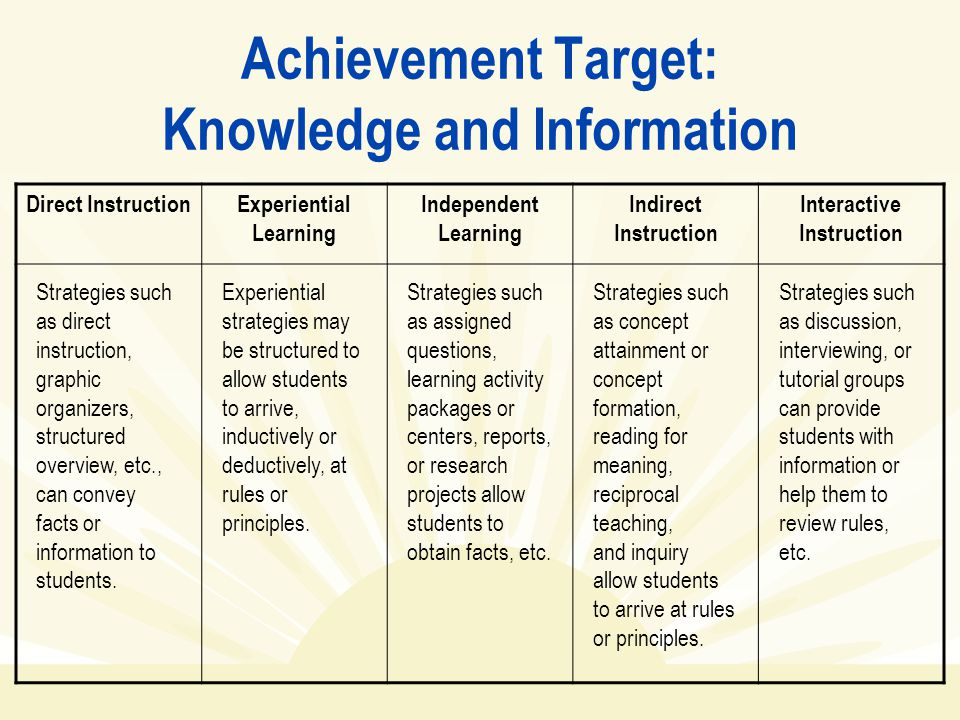 Achievement Target: Knowledge and Information Direct InstructionExperiential Learning Independent Learning Indirect Instruction Interactive Instructio