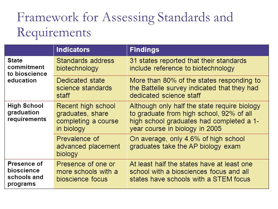 Framework for Assessing Standards and Requirements IndicatorsFindings State commitment to bioscience education Standards address biotechnology 31 stat