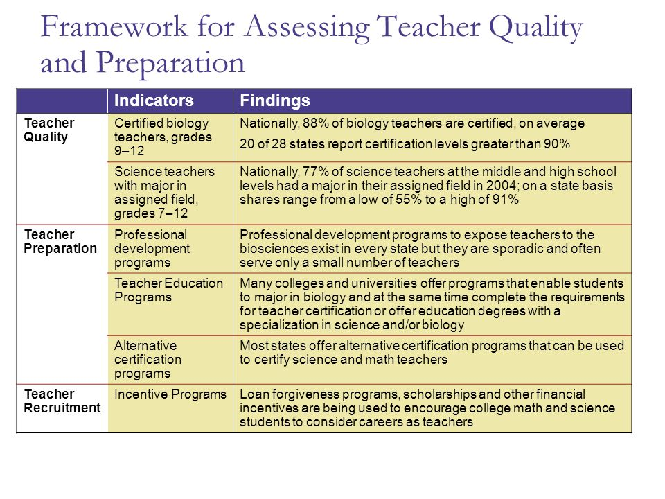 Framework for Assessing Teacher Quality and Preparation IndicatorsFindings Teacher Quality Certified biology teachers, grades 9–12 Nationally, 88% of