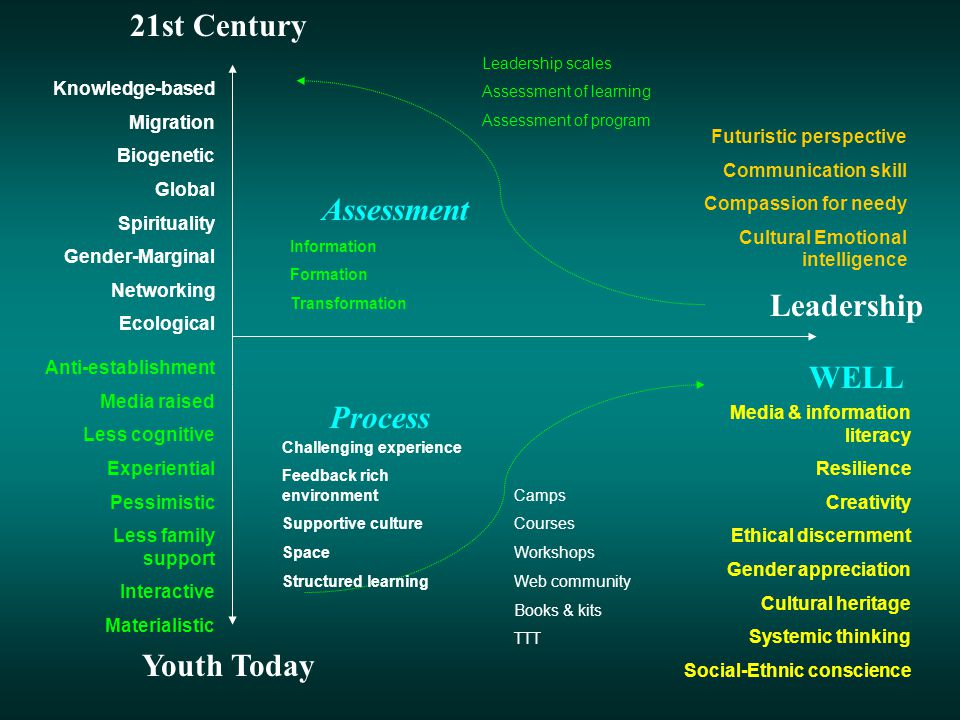 Youth Today 21st Century Leadership WELL Process Assessment Knowledge-based Migration Biogenetic Global Spirituality Gender-Marginal Networking Ecolog