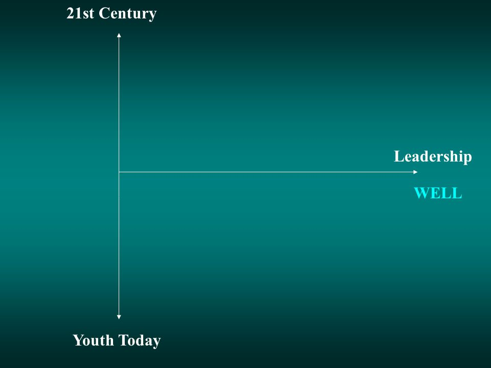 Youth Today 21st Century Leadership WELL Process Assessment Knowledge-based Migration Biogenetic Global Spirituality Gender-Marginal Networking Ecological Media & information literacy Resilience Creativity Ethical discernment Gender appreciation Cultural heritage Systemic thinking Social-Ethnic conscience Futuristic perspective Communication skill Compassion for needy Cultural Emotional intelligence Anti-establishment Media raised Less cognitive Experiential Pessimistic Less family support Interactive Materialistic Challenging experience Feedback rich environment Supportive culture Space Structured learning