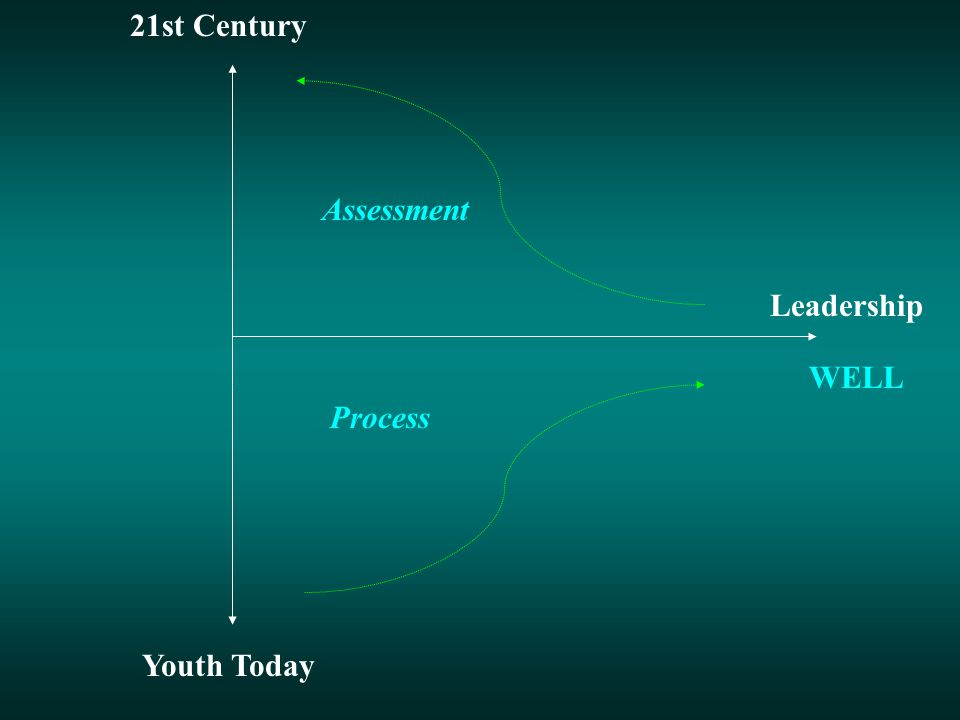 Youth Today 21st Century Leadership WELL Process Assessment Globalized Multicultural Biogenetic Knowledge-based Spiritual Gender-Marginal Networking Ecological