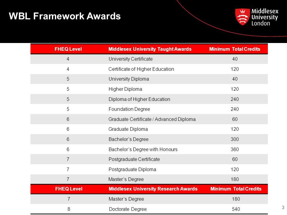 WBL Framework Awards 3 FHEQ LevelMiddlesex University Taught AwardsMinimum Total Credits 4University Certificate40 4Certificate of Higher Education120 5University Diploma40 5Higher Diploma120 5Diploma of Higher Education240 5Foundation Degree240 6Graduate Certificate / Advanced Diploma60 6Graduate Diploma120 6Bachelor's Degree300 6Bachelor's Degree with Honours360 7Postgraduate Certificate60 7Postgraduate Diploma120 7Master's Degree180 FHEQ LevelMiddlesex University Research AwardsMinimum Total Credits 7Master's Degree180 8Doctorate Degree540