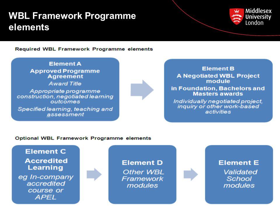 WBL Framework Programme elements 4