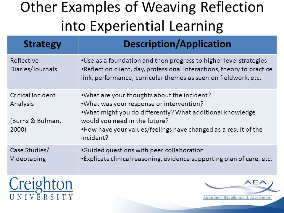 Other Examples of Weaving Reflection into Experiential Learning StrategyDescription/Application Reflective Diaries/Journals Use as a foundation and then progress to higher level strategies Reflect on client, day, professional interactions, theory to practice link, performance, curricular themes as seen on fieldwork, etc.