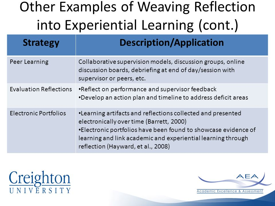 Other Examples of Weaving Reflection into Experiential Learning (cont.) StrategyDescription/Application Peer LearningCollaborative supervision models, discussion groups, online discussion boards, debriefing at end of day/session with supervisor or peers, etc.