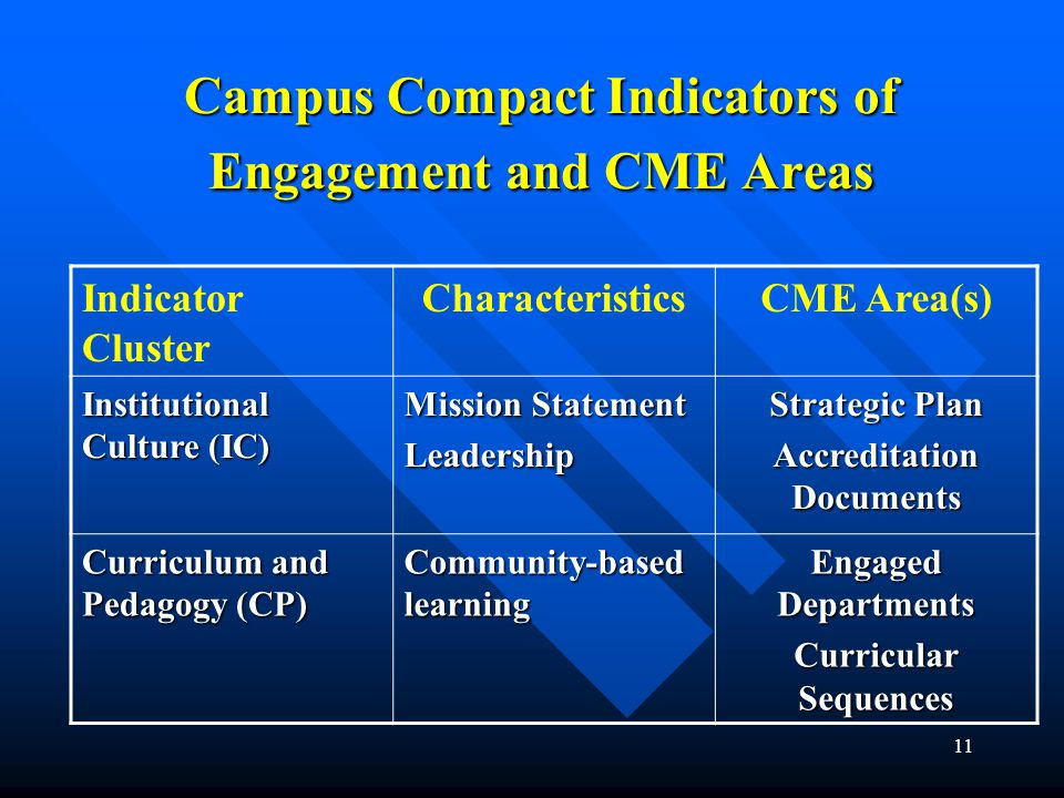 11 Campus Compact Indicators of Engagement and CME Areas Indicator Cluster CharacteristicsCME Area(s) Institutional Culture (IC) Mission Statement Leadership Strategic Plan Accreditation Documents Curriculum and Pedagogy (CP) Community-based learning Engaged Departments Curricular Sequences