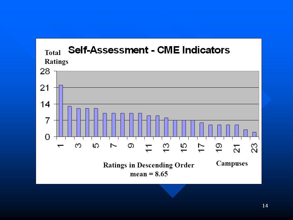 14 Self-assessment table Campuses Total Ratings Ratings in Descending Order mean = 8.65