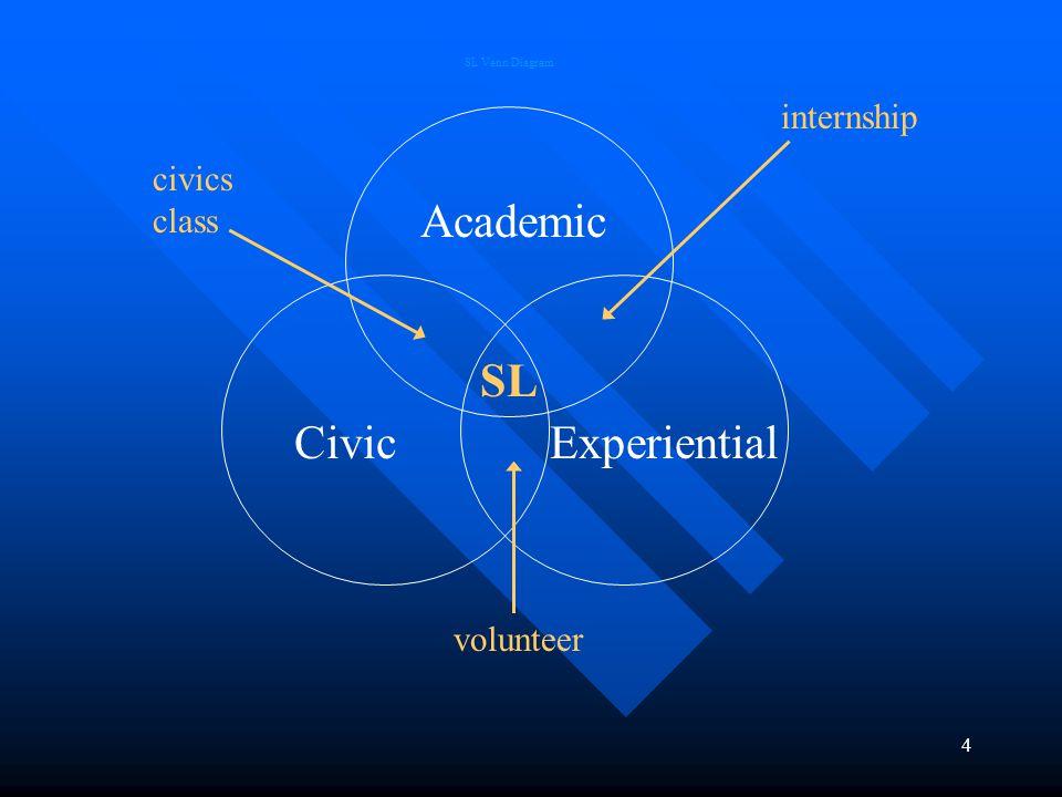4 CivicExperiential Academic SL SL Venn Diagram internship civics class volunteer