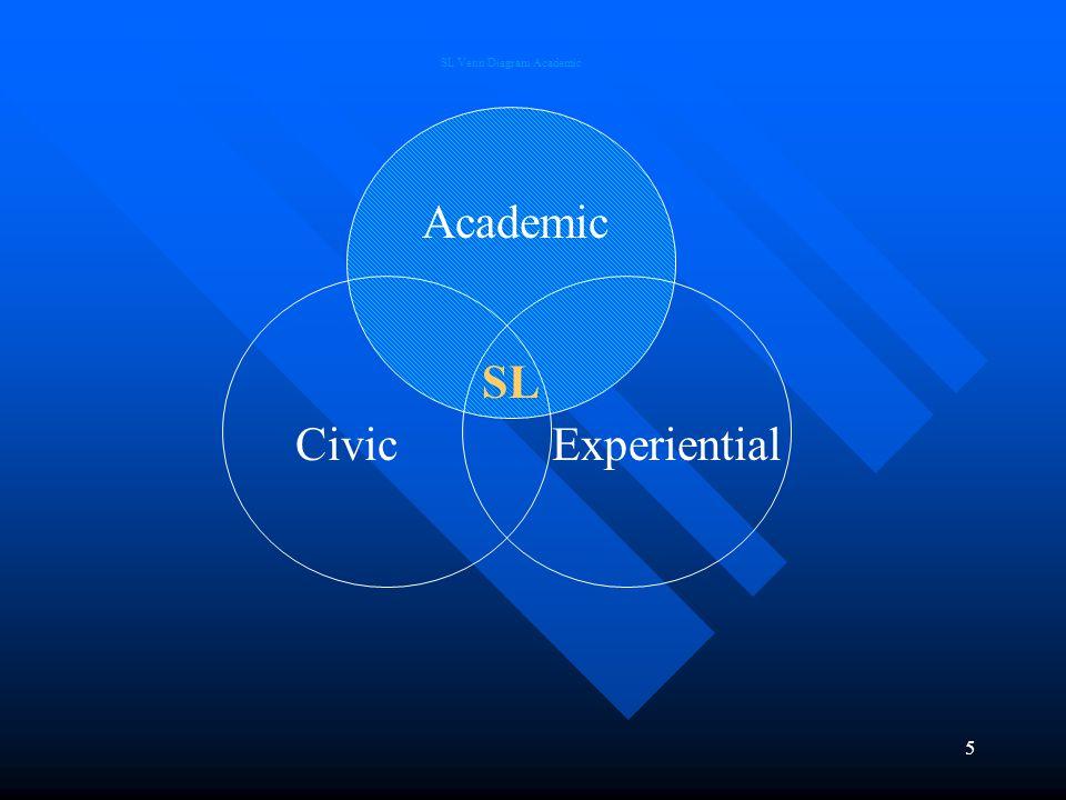 5 Academic CivicExperiential SL SL Venn Diagram Academic